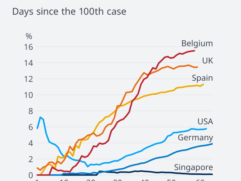انخفاض أعداد فيروس كورونا في بلجيكا