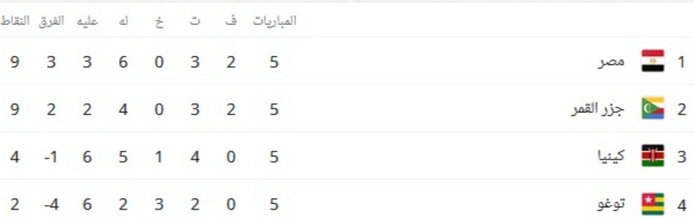 موعد مباراة مصر وجزر القمر